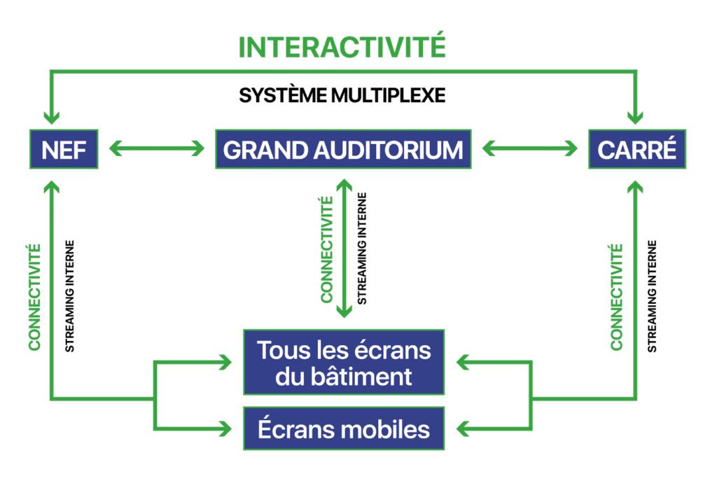 Schéma connectivité Couvent des Jacobins