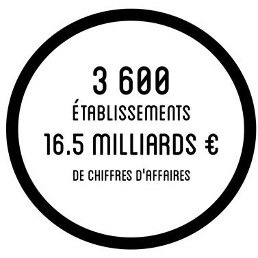 3 600 établissements 16.5 milliards € de chiffres d'affaires