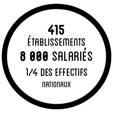 415 établissements et 8000 salariés