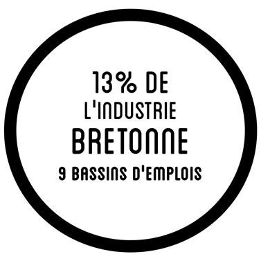 13% de l'industrie bretonne